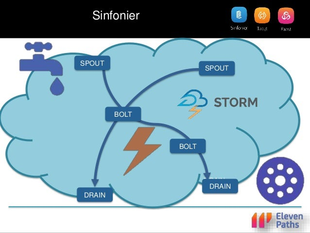 + + = Drag & Drop Interface Automatic Deploy API (Nightly version) Storm Cluster How It works