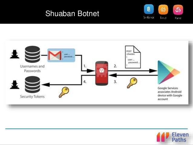 Shuaban Botnet