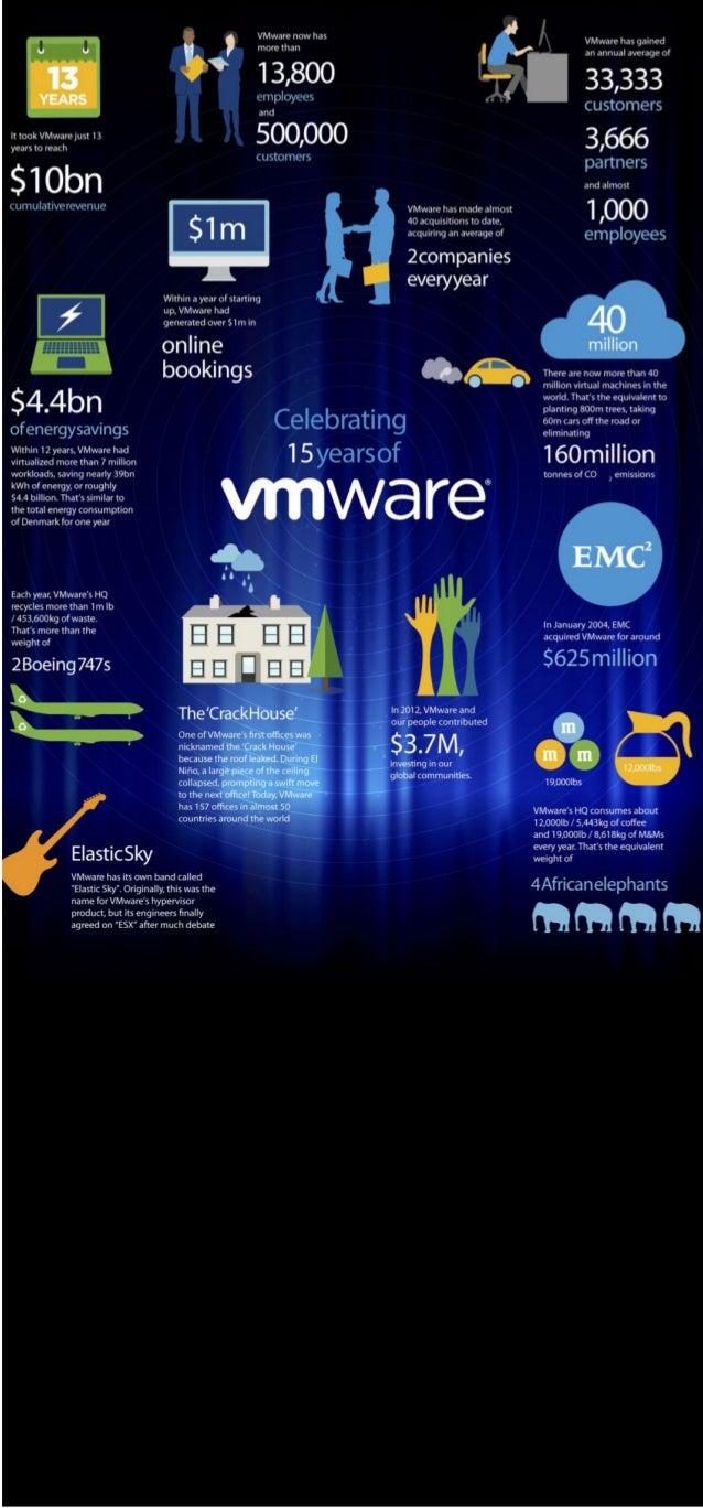 Celebrating 15 Years of VMware