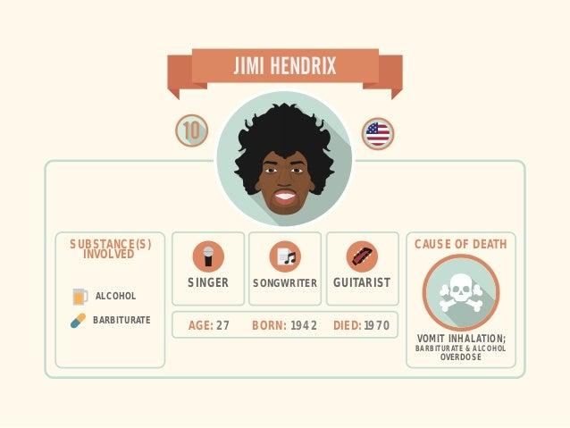 AGE: 27 BORN: 1942 DIED: 1970 JIMI HENDRIX SINGER SONGWRITER VOMIT INHALATION; BARBITURATE & ALCOHOL OVERDOSE CAUSE OF DEA...