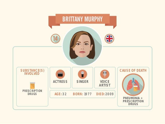 AGE: 32 BORN: 1977 DIED: 2009 BRITTANY MURPHY SINGERACTRESS VOICE ARTIST SUBSTANCE(S) INVOLVED PRESCRIPTION DRUGS CAUSE OF...