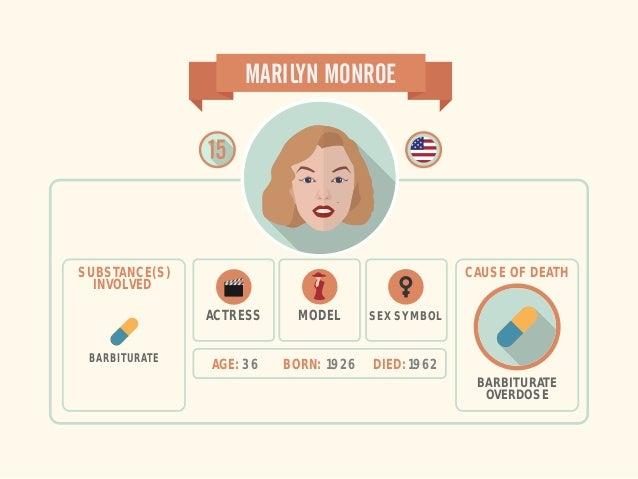 AGE: 36 BORN: 1926 DIED: 1962 MARILYN MONROE SEX SYMBOL BARBITURATE OVERDOSE CAUSE OF DEATHSUBSTANCE(S) INVOLVED BARBITURA...
