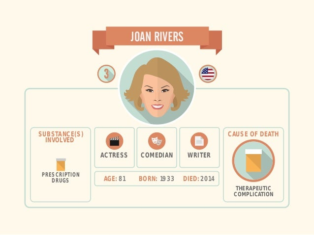 ACTRESS AGE: 81 BORN: 1933 DIED: 2014 JOAN RIVERS SUBSTANCE(S) INVOLVED PRESCRIPTION DRUGS WRITERCOMEDIAN THERAPEUTIC COMP...