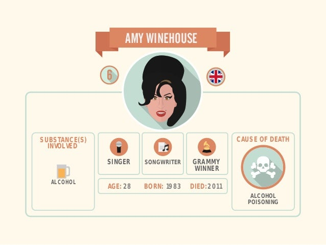 AGE: 28 BORN: 1983 DIED: 2011 AMY WINEHOUSE ALCOHOL SUBSTANCE(S) INVOLVED SINGER SONGWRITER ALCOHOL POISONING CAUSE OF DEA...