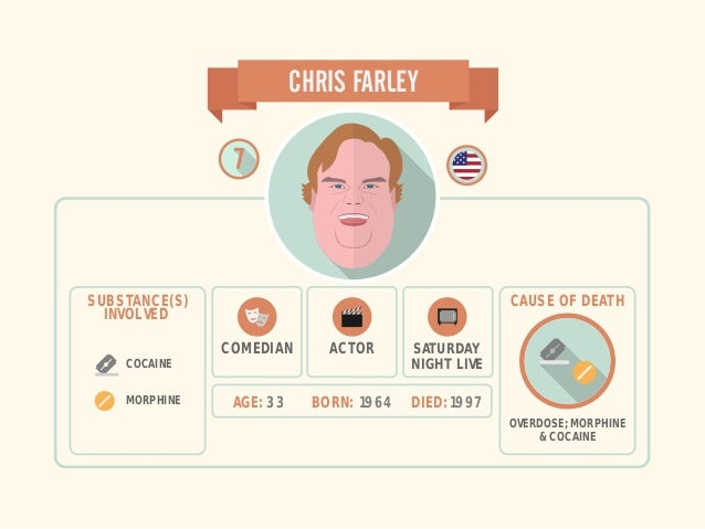 ACTOR AGE: 33 BORN: 1964 DIED: 1997 CHRIS FARLEY COMEDIAN SUBSTANCE(S) INVOLVED COCAINE MORPHINE OVERDOSE; MORPHINE & COCA...