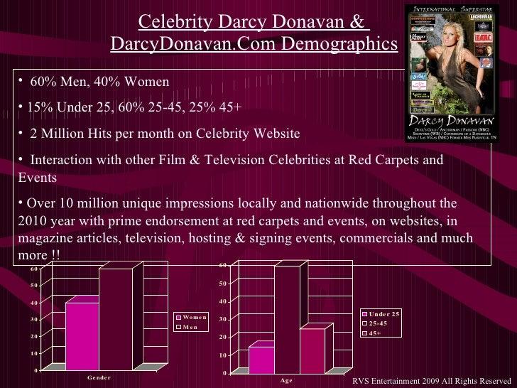 Impact of Celebrity Endorsement on Consumer Buying Behavior