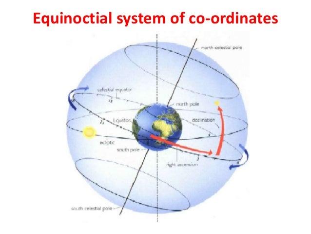Celestial sphere Slide 2