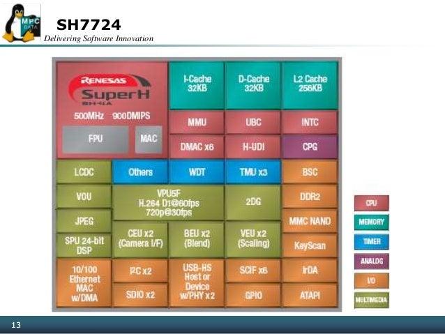 Delivering Software Innovation 13 SH7724 13