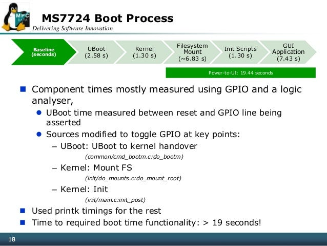 Delivering Software Innovation 18 MS7724 Boot Process  Component times mostly measured using GPIO and a logic analyser, ...