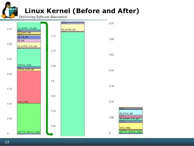 Delivering Software Innovation 23 Linux Kernel (Before and After)