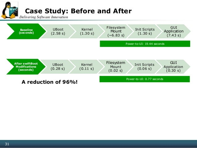 Delivering Software Innovation 31 Case Study: Before and After A reduction of 96%! Baseline (seconds) UBoot (2.58 s) Kerne...