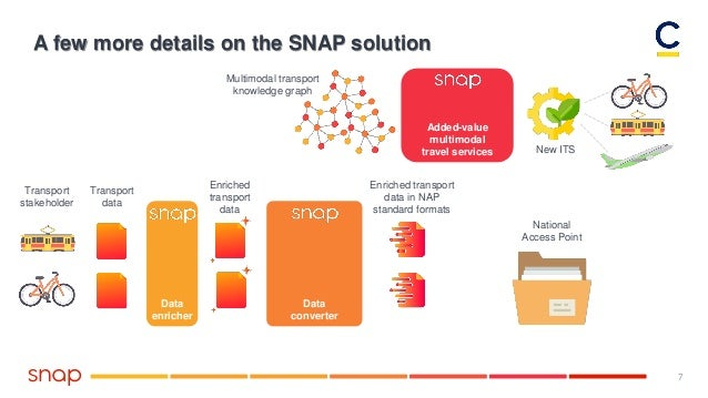 7 A few more details on the SNAP solution Multimodal transport knowledge graph Transport stakeholder Transport data Data e...