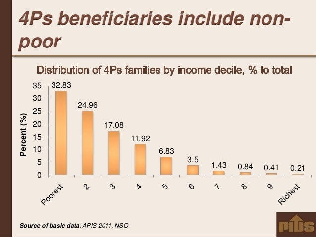 impacts of 4ps beneficiaries Republic of the philippines  (4ps) inspired by the  the failure of poverty to decline in 2009 was attributed mainly to the impacts of various crises that.