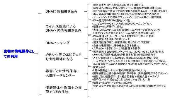 生物の情報媒体とし ての利用 DNAに情報書き込み ウイルス感染による DNAへの情報書き込み DNAハッキング メチル化等のエピジェネ も情報媒体になる ・機密文書が虫や花粉のDNAに乗って流出する ・部屋のPCのSSDやHDDはダミーで、実...