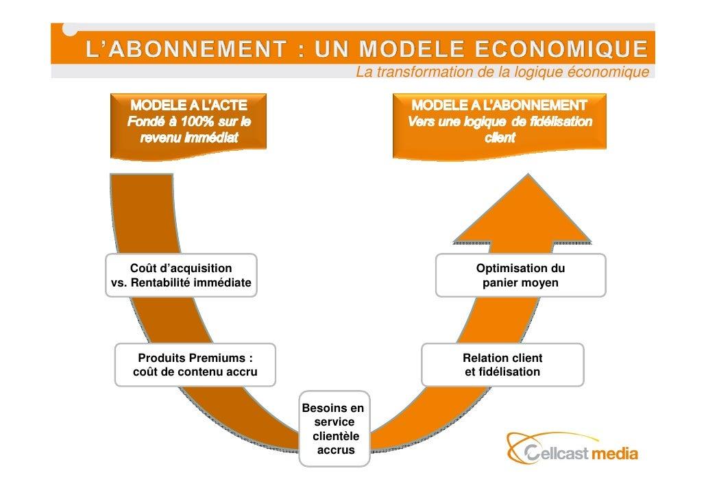 La transformation de la logique économique         Coût d'acquisition                               Optimisation du vs. Re...