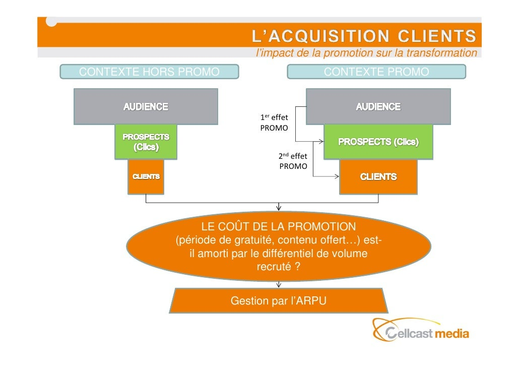 l'impact de la promotion sur la transformation CONTEXTE HORS PROMO                            CONTEXTE PROMO              ...