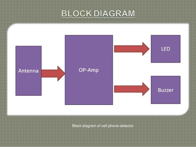 Block diagram of cell phone - blocking numbers on cell phone