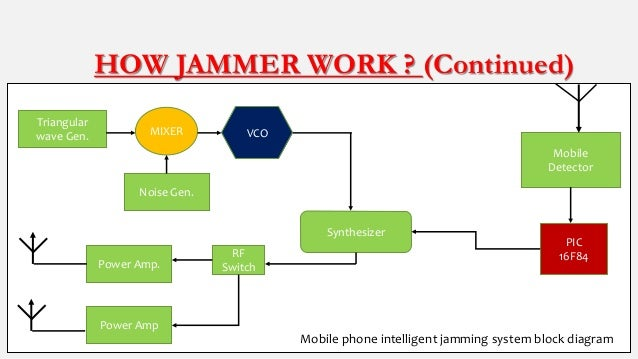 Cell phone blocking devices - phone jamming devices work