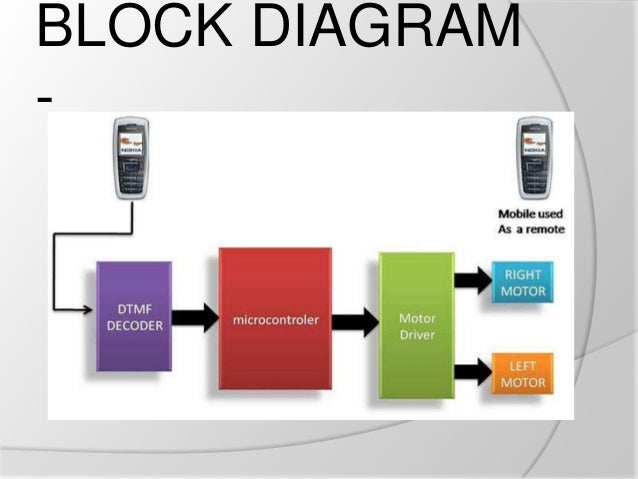 Cell phone operated robot block diagram 5 ccuart