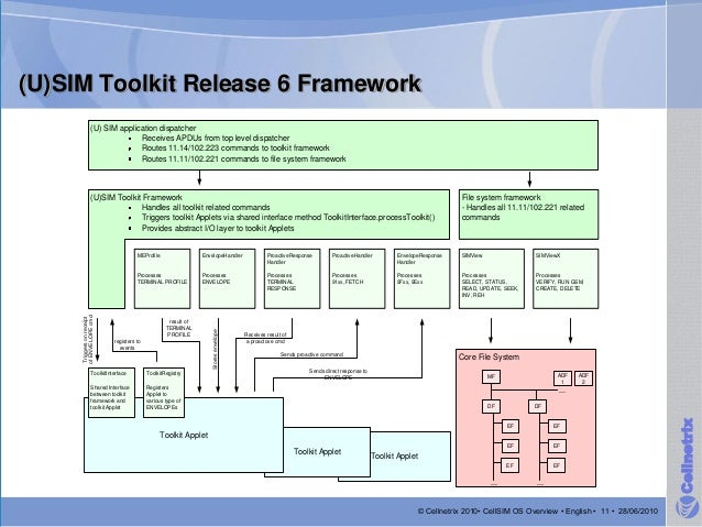 What Is Usim Toolkit