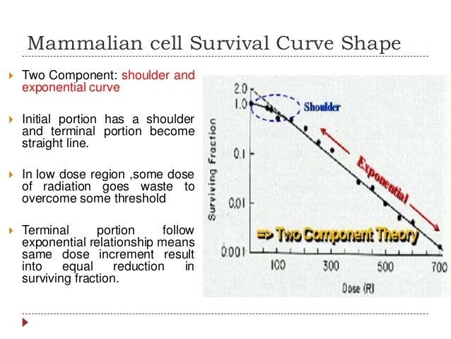 Cell survival curve