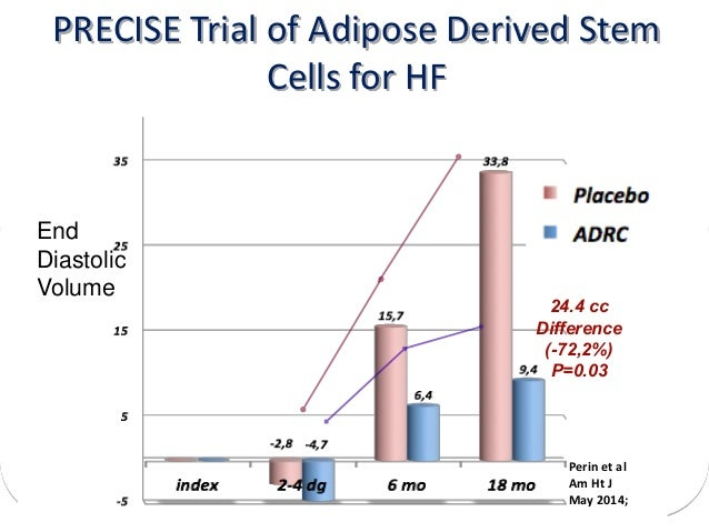 Cell therapies in heart failure