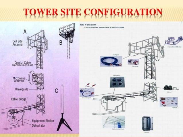 Cell Tower  Bts  U0026 Antennas