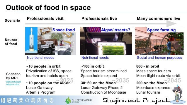 Outlook of food in space Scenario by MRI https://www.spa cefood-x.com/ Professionals visit Many commoners liveScenario Spa...