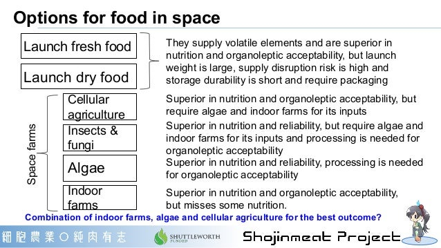 Launch fresh food Launch dry food Insects & fungi Cellular agriculture Algae Indoor farms They supply volatile elements an...