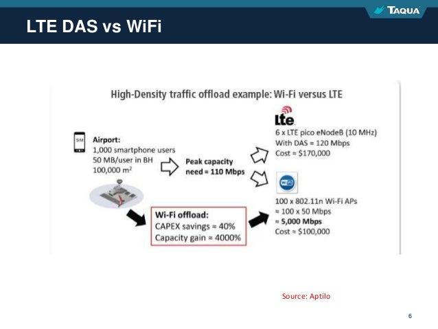 Proprietary & Confidential 6 LTE DAS vs WiFi Source: Aptilo