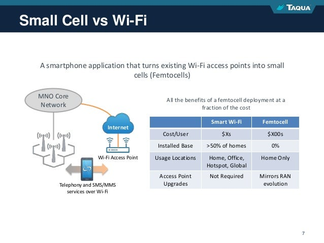 Proprietary & Confidential 7 Small Cell vs Wi-Fi A smartphone application that turns existing Wi-Fi access points into sma...