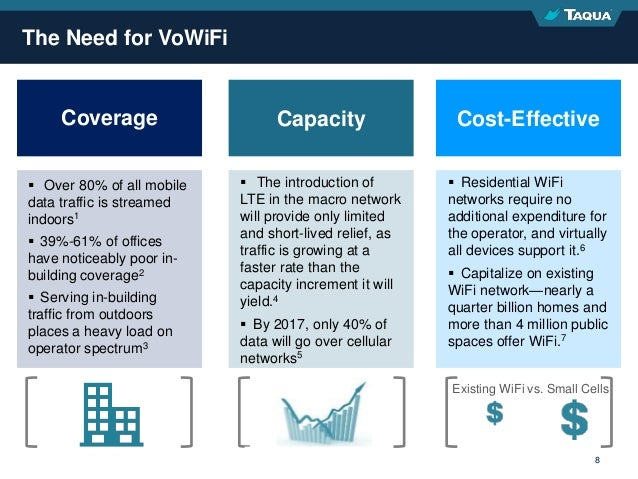Proprietary & Confidential 8 The Need for VoWiFi Coverage Capacity Cost-Effective  Over 80% of all mobile data traffic is...