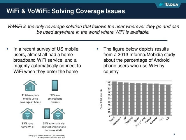 Proprietary & Confidential 9  In a recent survey of US mobile users, almost all had a home broadband WiFi service, and a ...