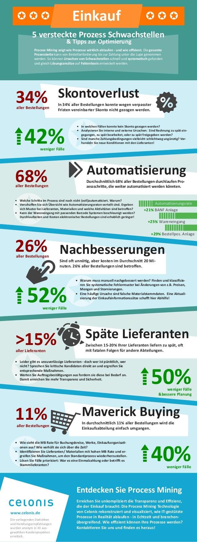 In 34% aller Bestellungen konnte wegen verpasster Fristen vereinbarter Skonto nicht gezogen werden. Skontoverlust34% 42%we...