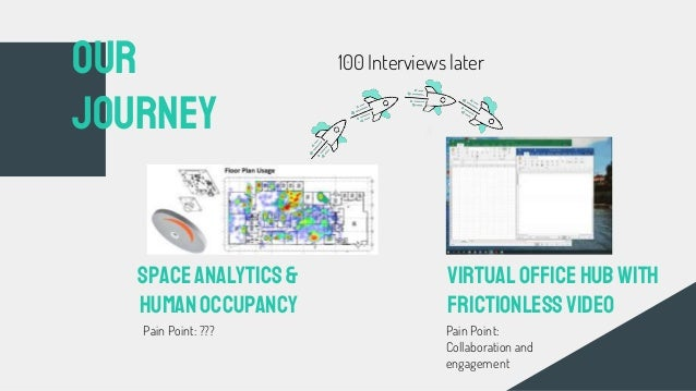 OUR Journey Space analytics& HumanOccupancy VirtualOfficeHUBwith frictionlessVideo 100 Interviews later Pain Point: ??? Pa...