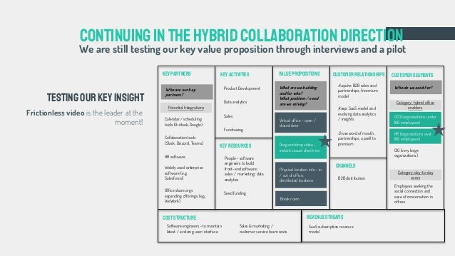 Continuing inthehybrid collaboration direction Frictionless video is the leader at the moment! Testingourkeyinsight Physic...