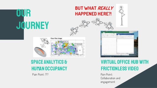OUR Journey Space analytics& HumanOccupancy VirtualOfficeHUBwith frictionlessVideo Pain Point: ??? Pain Point: Collaborati...