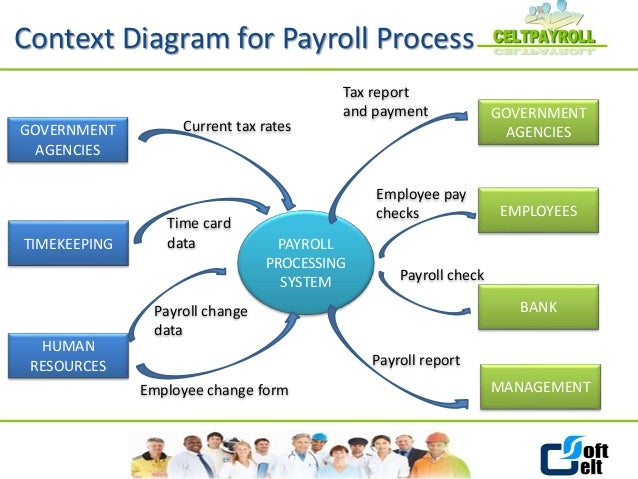 Sap Payroll Management System Software