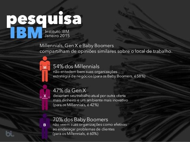 54% dos Millennials não entedem bem suas organizações estratégia de negócios (para os Baby Boomers, é58%) 47% da Gen X dei...
