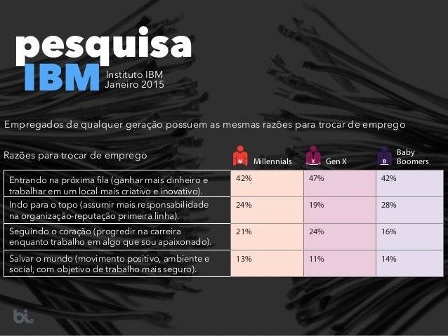 pesquisa IBMInstituto IBM  Janeiro 2015 42% 47% 42% 24% 19% 28% 21% 24% 16% 13% 11% 14% Empregados de qualquer geração po...