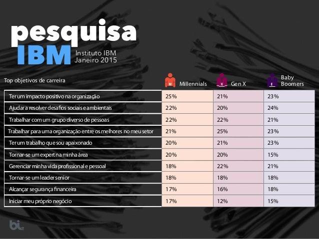 pesquisa IBMInstituto IBM  Janeiro 2015 Terumimpactopositivonaorganização 25% 21% 23% Ajudararesolverdesafiossociaiseambi...