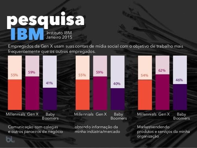 pesquisa IBMInstituto IBM  Janeiro 2015 Empregados da Gen X usam suas contas de mídia social com o objetivo de trabalho m...