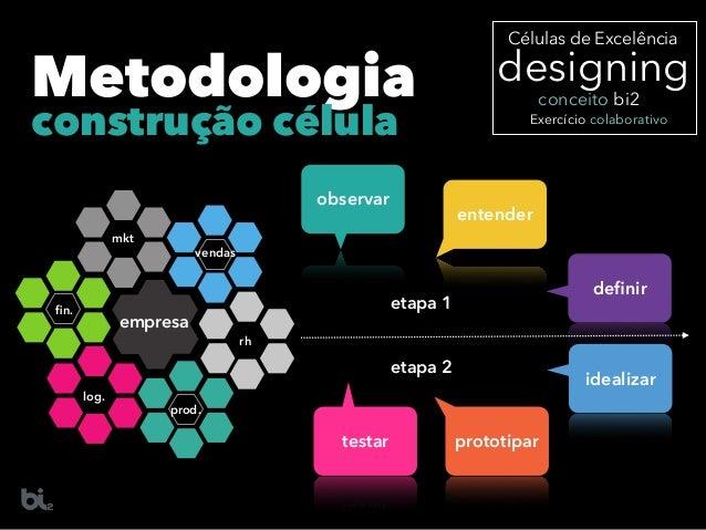 designing Células de Excelência Exercício colaborativo conceito bi2 empresa mkt rh vendas prod. log. fin. Metodologia obser...