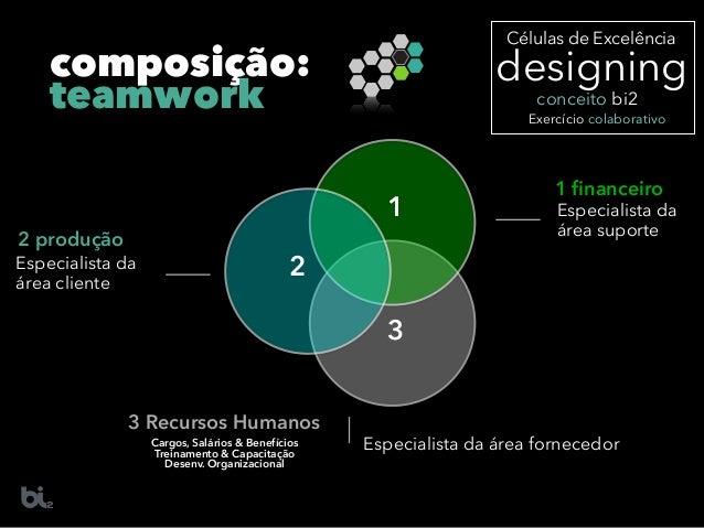 composição: teamwork Especialista da área cliente 2 2 produção Especialista da área suporte 1 1 financeiro Especialista da ...