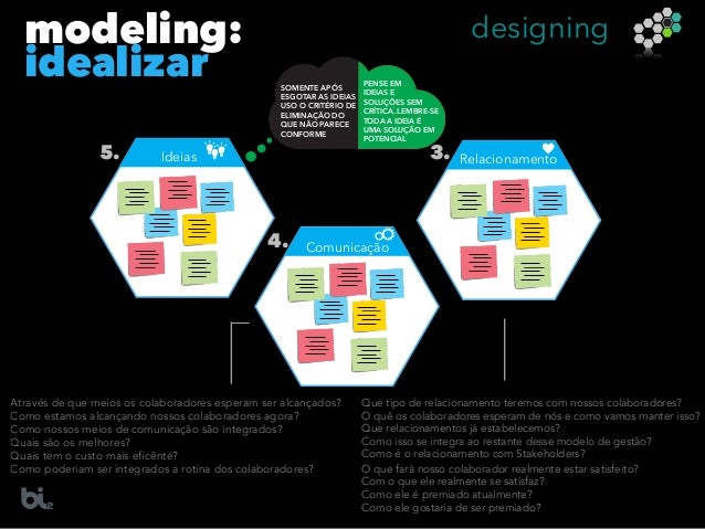 modeling: idealizar Ideias5. Relacionamento3. Comunicação4. PENSE EM IDEIAS E SOLUÇÕES SEM CRÍTICA. LEMBRE-SE TODA A IDEIA...