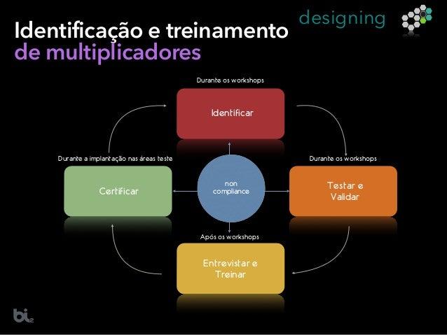 designing Identificação e treinamento de multiplicadores Identificar Durante os workshops Testar e Validar Durante os work...