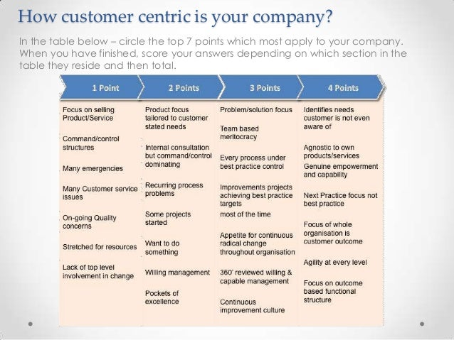 How customer centric is your company? In the table below – circle the top 7 points which most apply to your company. When ...