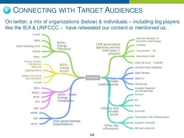 10 CONNECTING WITH TARGET AUDIENCES On twitter, a mix of organizations (below) & individuals – including big players like ...