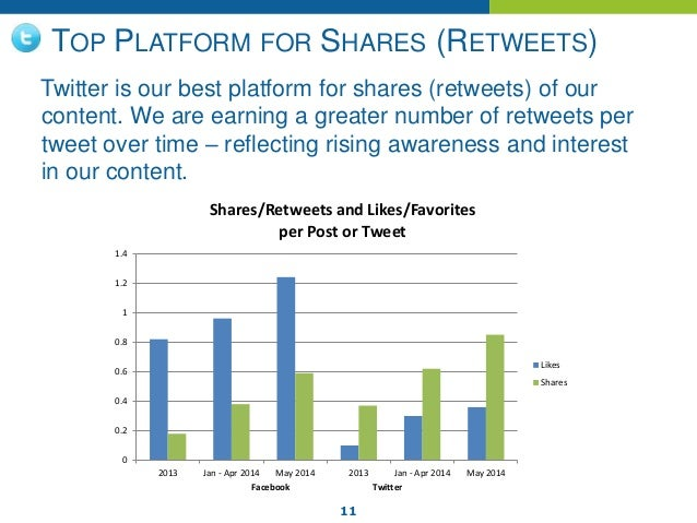 11 TOP PLATFORM FOR SHARES (RETWEETS) Twitter is our best platform for shares (retweets) of our content. We are earning a ...