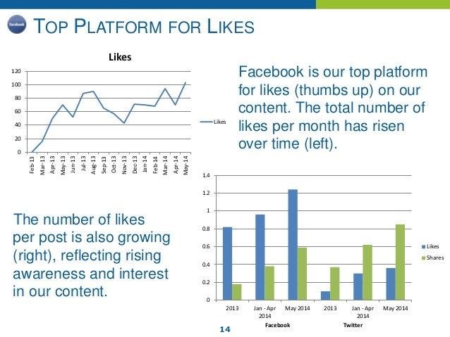 14 TOP PLATFORM FOR LIKES 0 0.2 0.4 0.6 0.8 1 1.2 1.4 2013 Jan - Apr 2014 May 2014 2013 Jan - Apr 2014 May 2014 Facebook T...